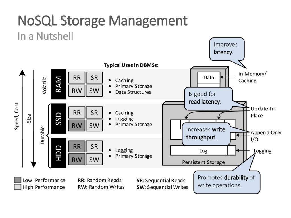 NoSQL Storage Management In a Nutshell Size HDD...