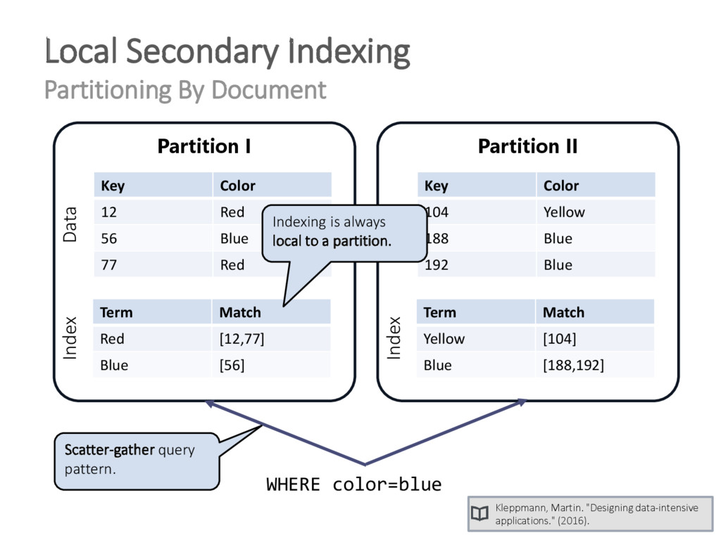 Local Secondary Indexing Partitioning By Docume...