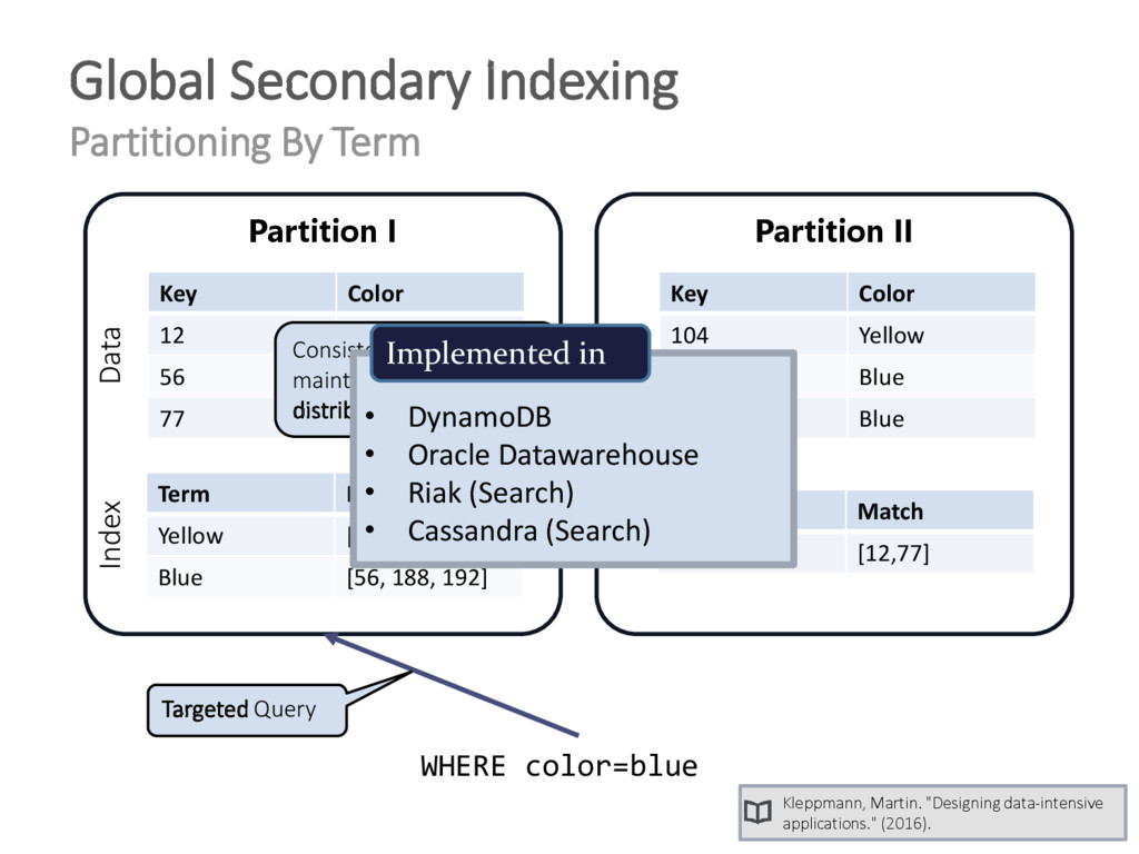 Global Secondary Indexing Partitioning By Term ...