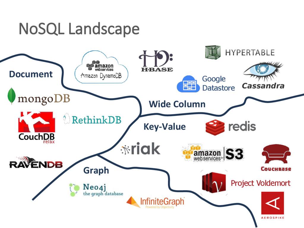 NoSQL Landscape Document Wide Column Graph Key-...