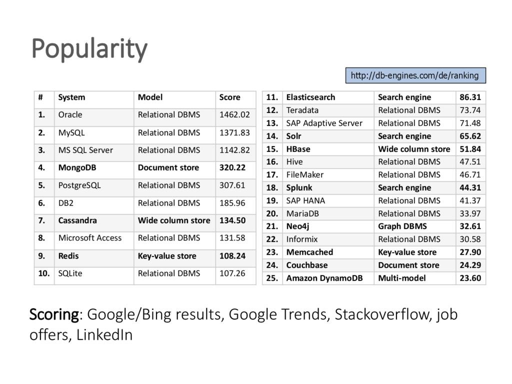 Popularity http://db-engines.com/de/ranking Sco...