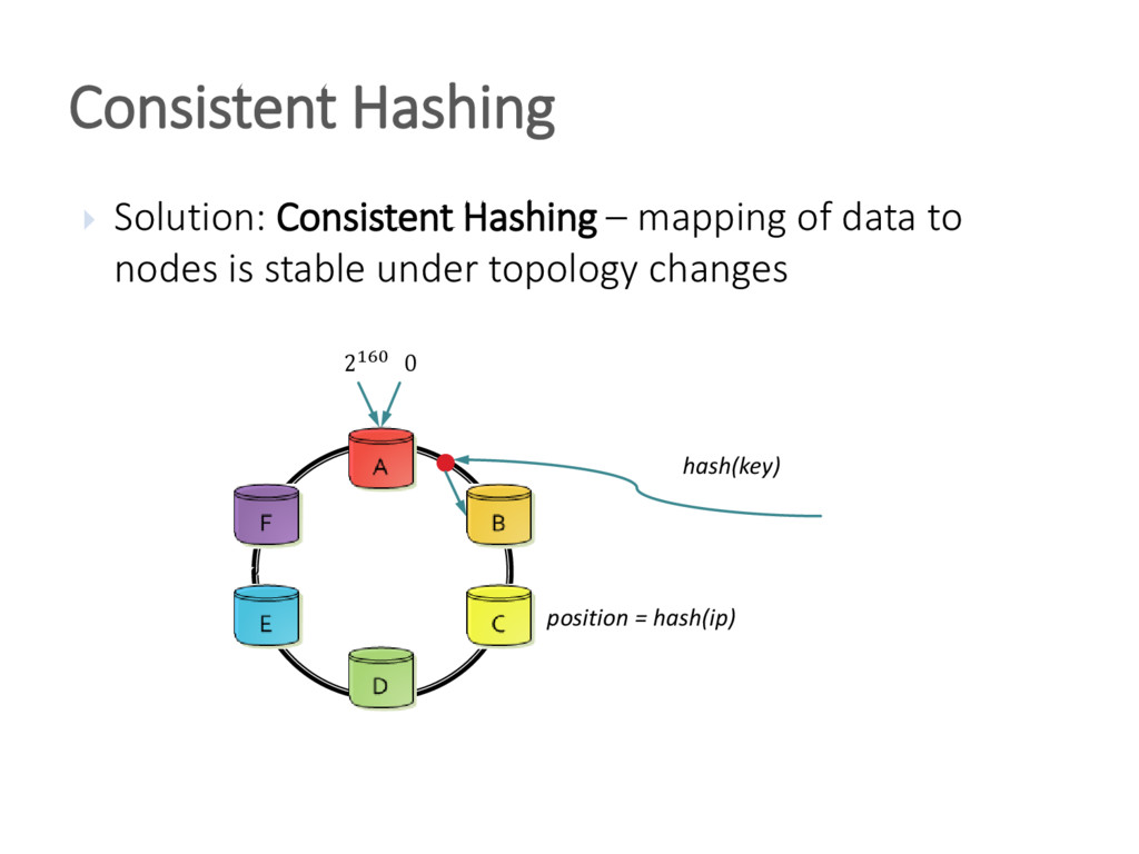  Solution: Consistent Hashing – mapping of dat...