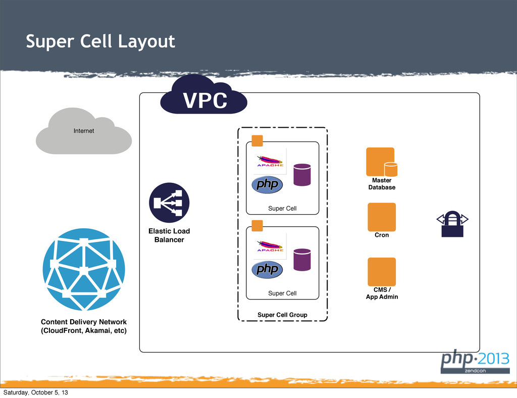 Super Cell Layout Super Cell Group Internet Con...