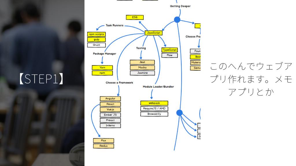 【STEP1】 このへんでウェブア プリ作れます。メモ アプリとか