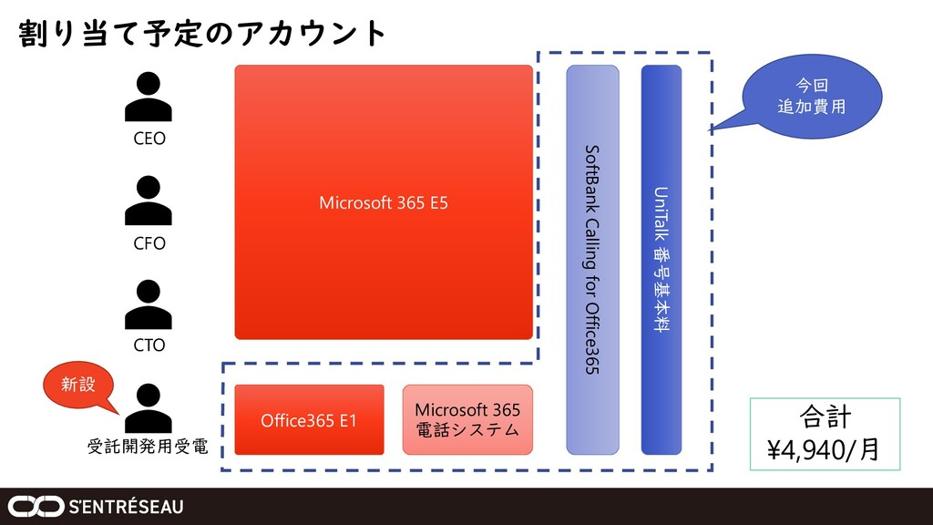 割り当て予定のアカウント CEO CFO CTO 受託開発用受電 新設 Microsoft 3...