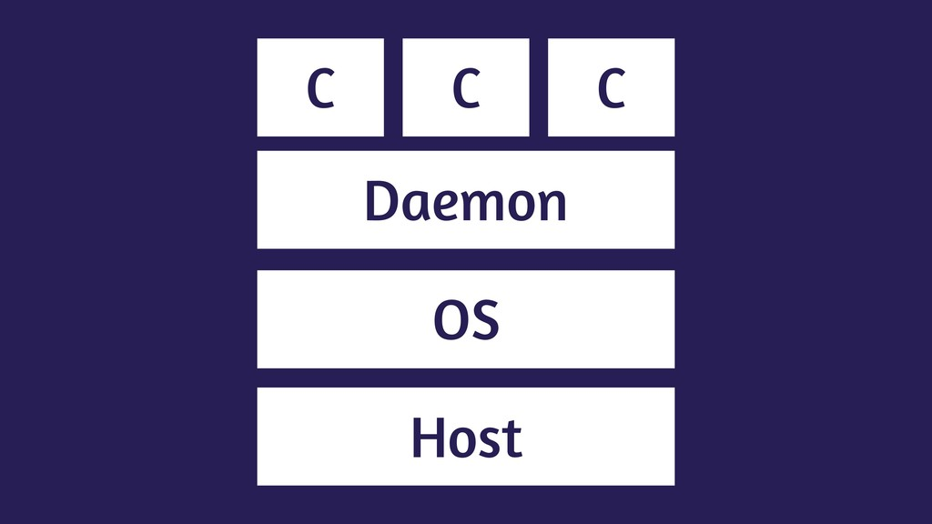 Host OS C C C Daemon