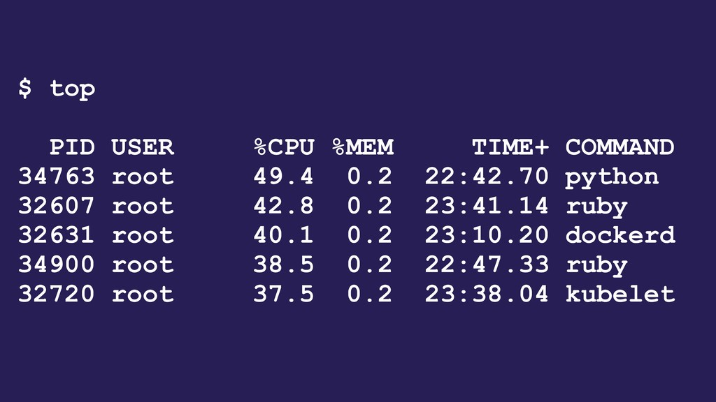 $ top