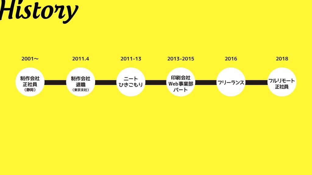 History 2013-2015 印刷会社 Web事業部 パート 2001〜 制作会社 正社...
