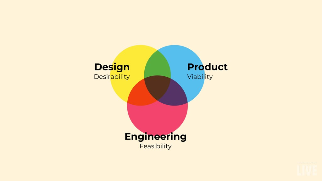 Design Desirability Product Viability Engineeri...