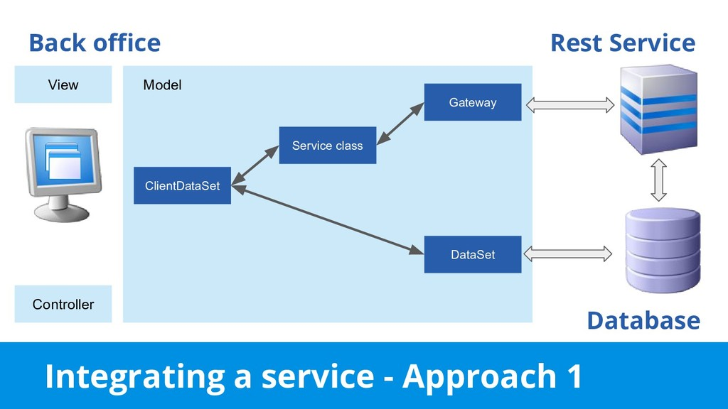 Integrating a service - Approach 1 Back office ...