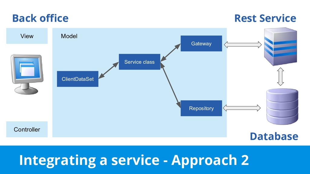 Integrating a service - Approach 2 Back office ...