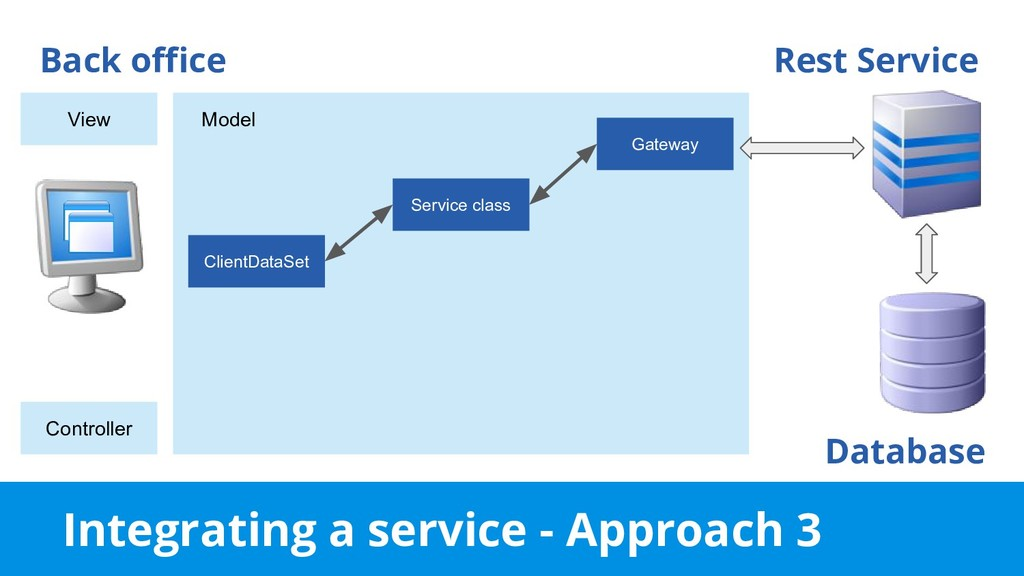 Integrating a service - Approach 3 Back office ...