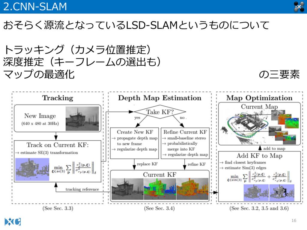 16 2.CNN-‐‑‒SLAM おそらく源流流となっているLSD-‐‑‒SLAMというものに...