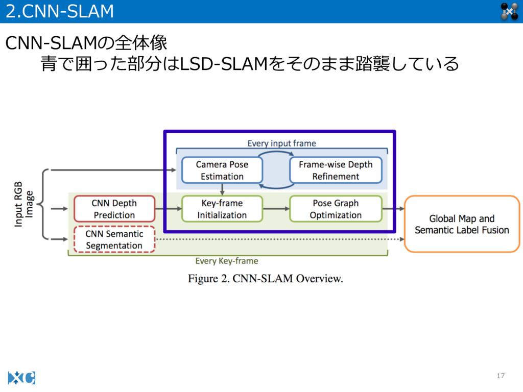 17 2.CNN-‐‑‒SLAM CNN-‐‑‒SLAMの全体像 ⻘青で囲った部分はLSD-‐...