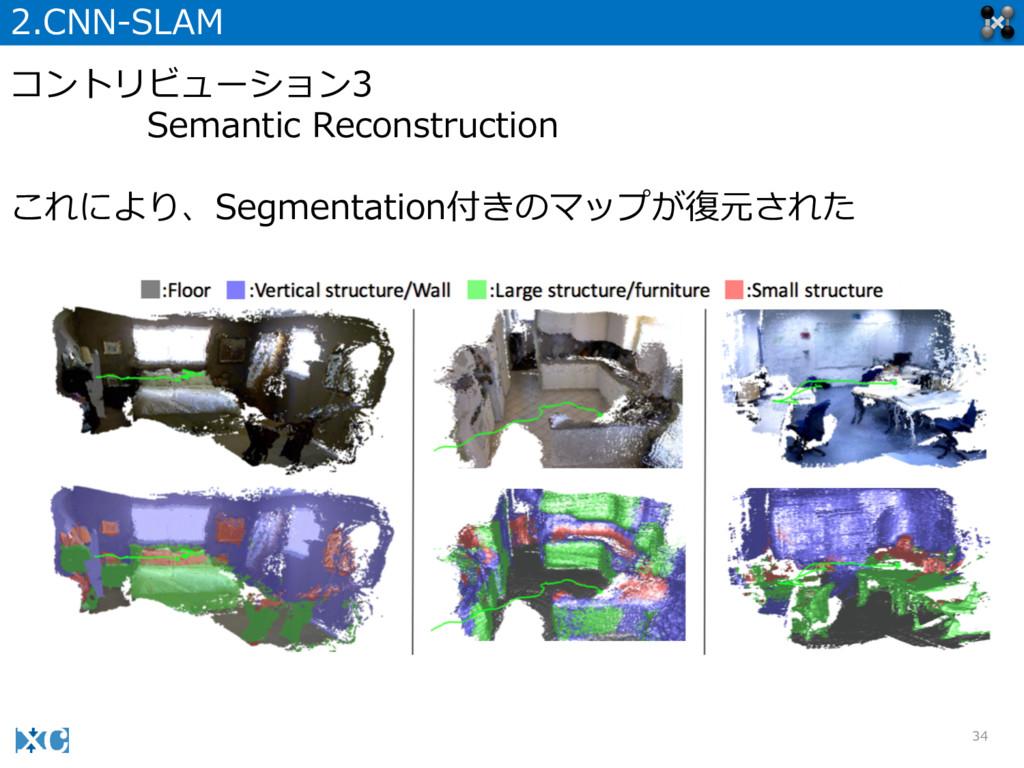 34 2.CNN-‐‑‒SLAM コントリビューション3 Semantic Reconstr...