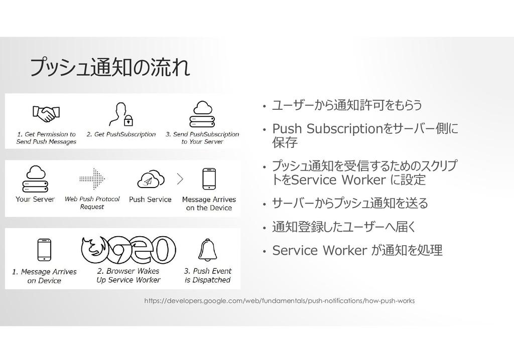 プッシュ通知の流れ • ユーザーから通知許可をもらう • Push Subscriptionを...