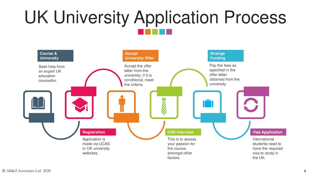 UK University Application Process Registration ...