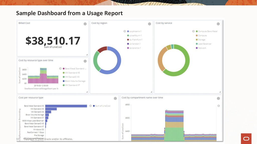 Sample Dashboard from a Usage Report Copyright ...