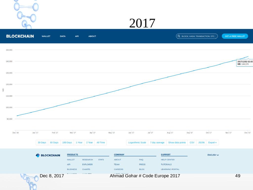 Dec 8, 2017 Ahmad Gohar # Code Europe 2017 49 2...