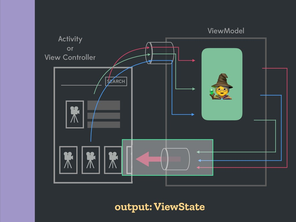ViewModel Activity or View Controller SEARCH ou...
