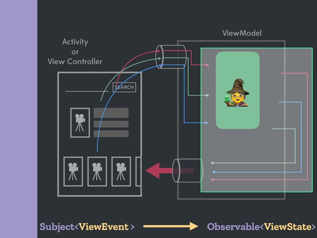 ViewModel Activity or View Controller SEARCH  S...