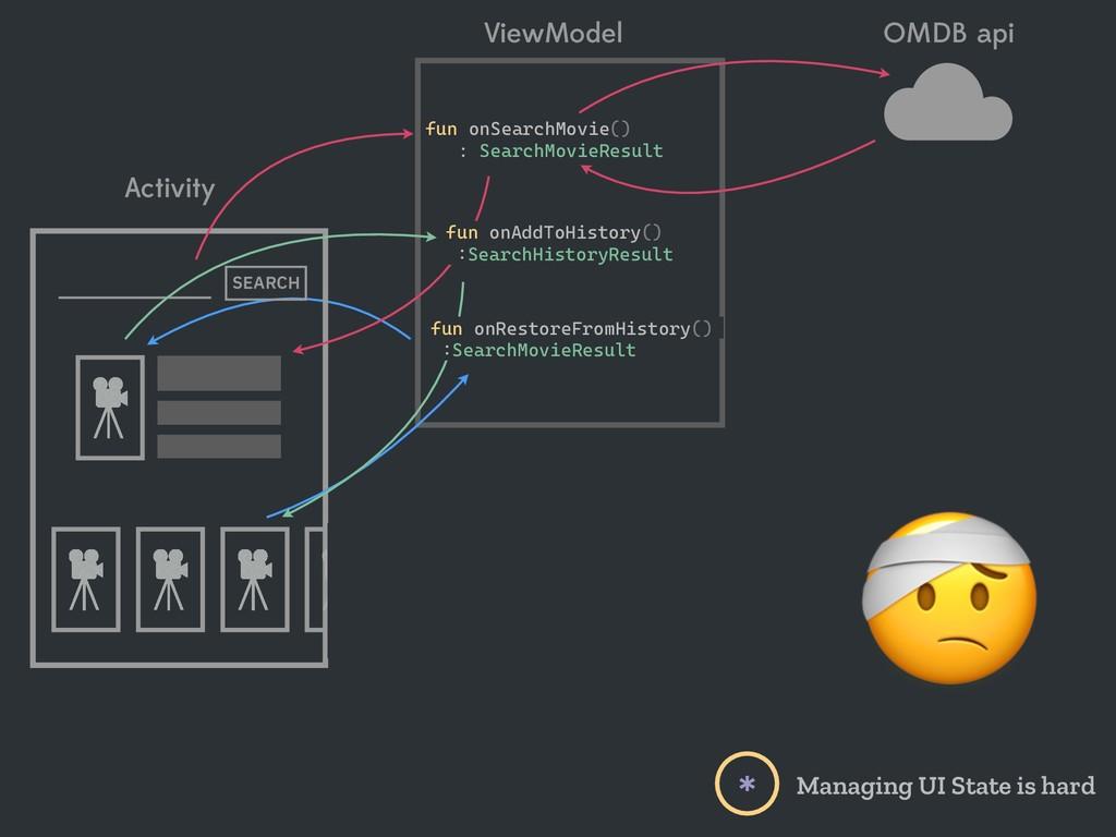 Activity ViewModel SEARCH OMDB api  fun onResto...
