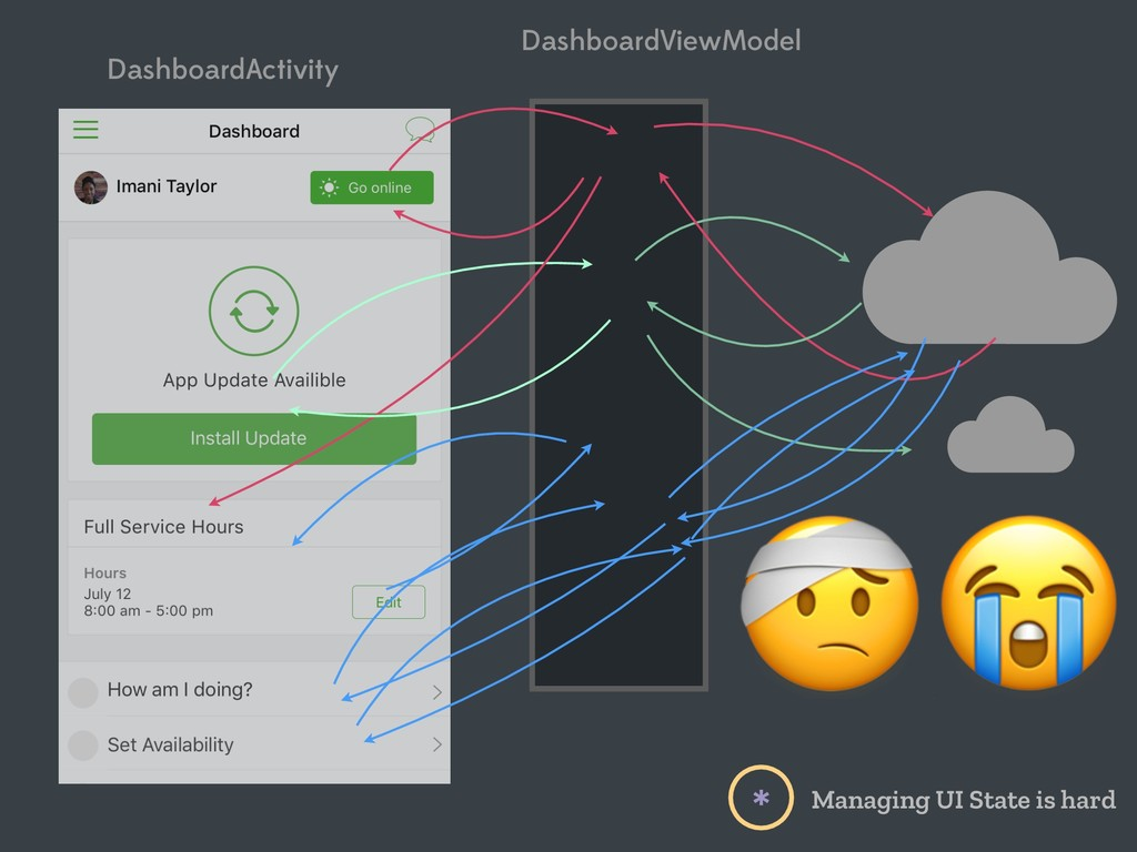 DashboardActivity DashboardViewModel  Managing ...