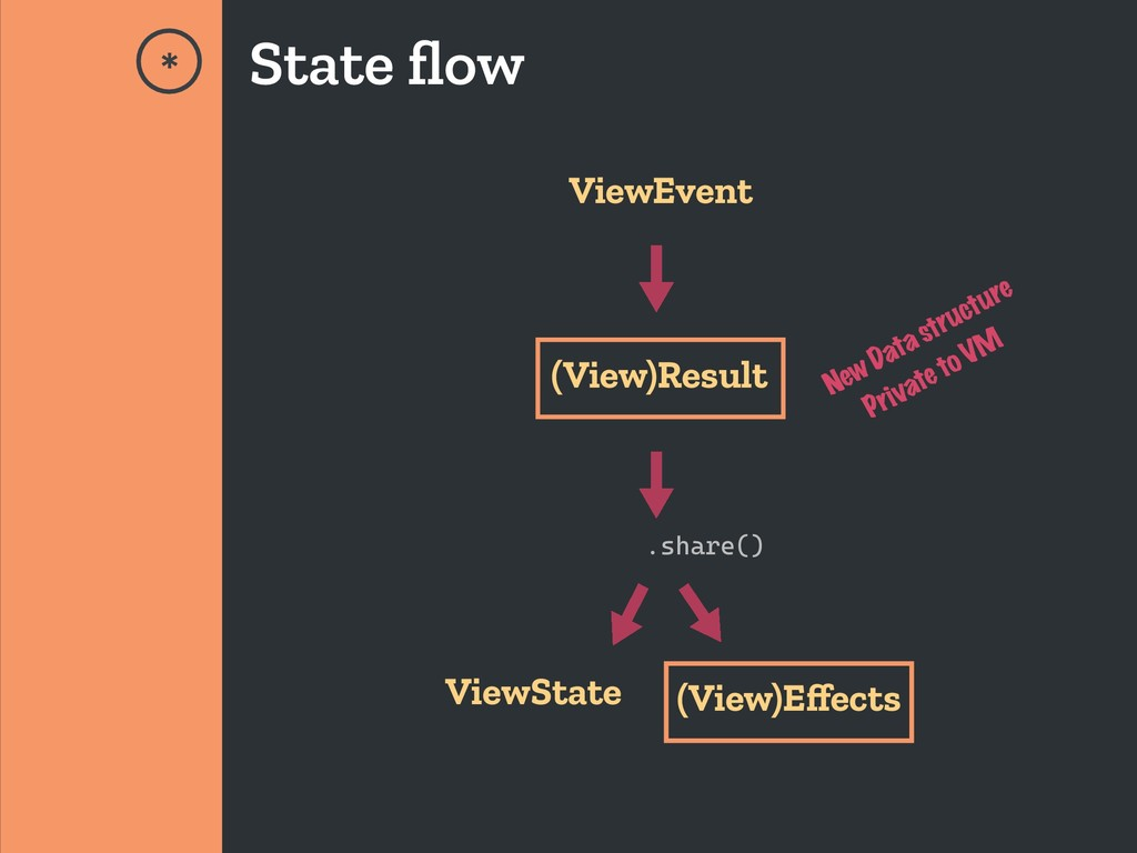 .share() (View)Result ViewEvent * State flow Vie...