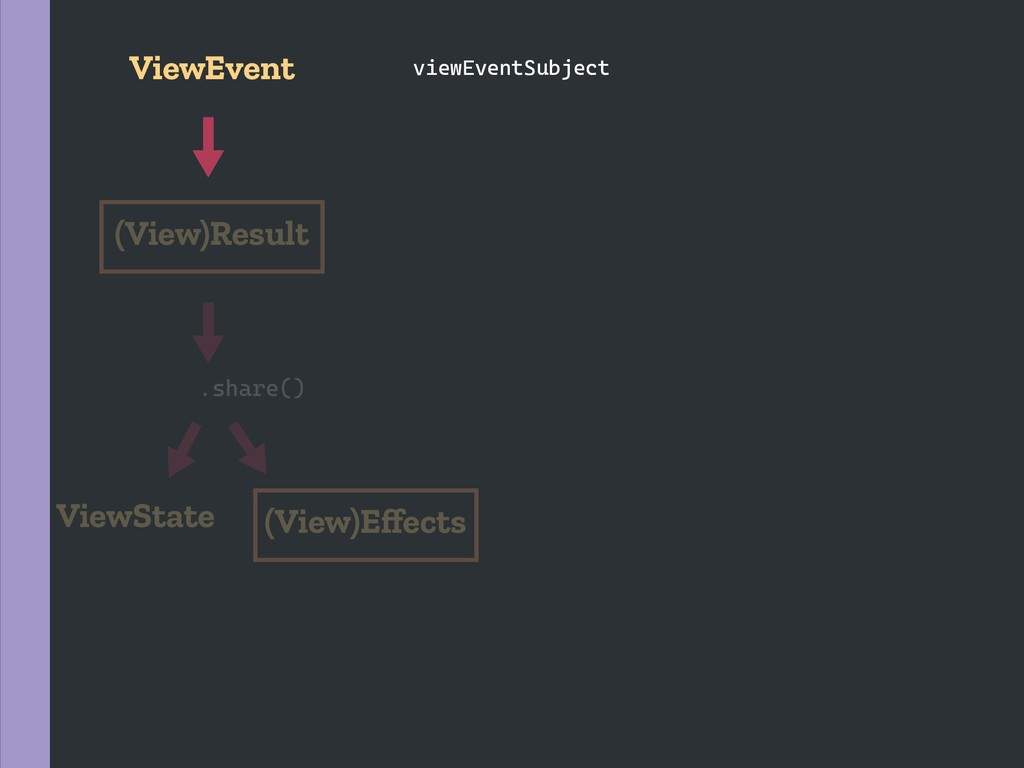 .share() ViewState (View)Result (View)Effects Vi...