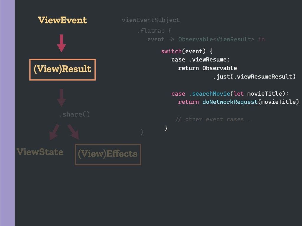 viewEventSubject switch(event) { case .viewResu...