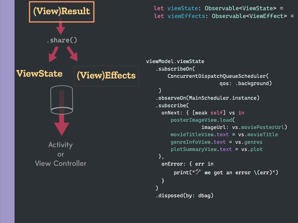 .share() ViewState (View)Result (View)Effects le...