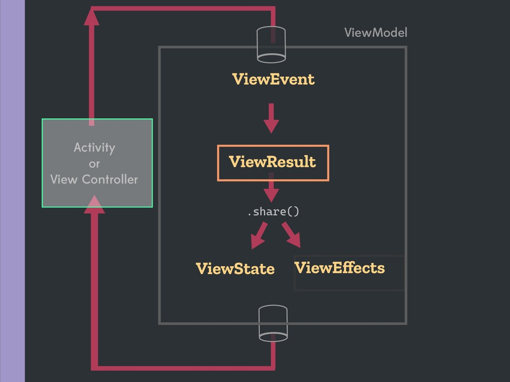 .share() ViewState ViewResult ViewEffects ViewEv...