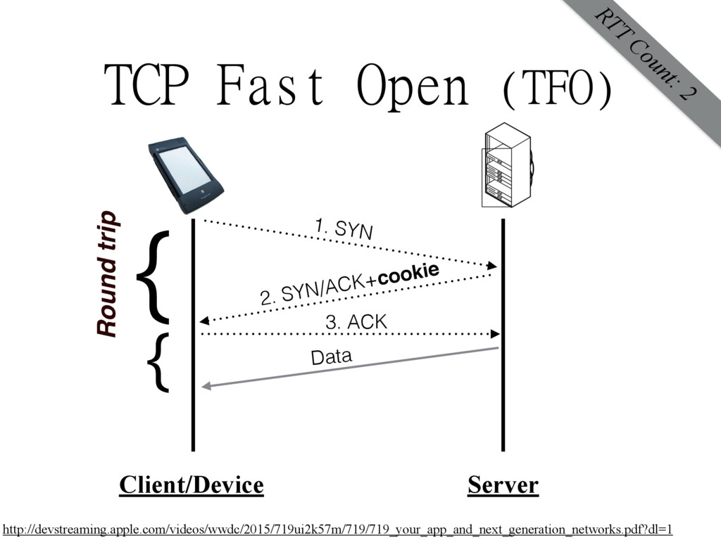 TCP Fast Open (TFO) Client/Device Server 1. SYN...