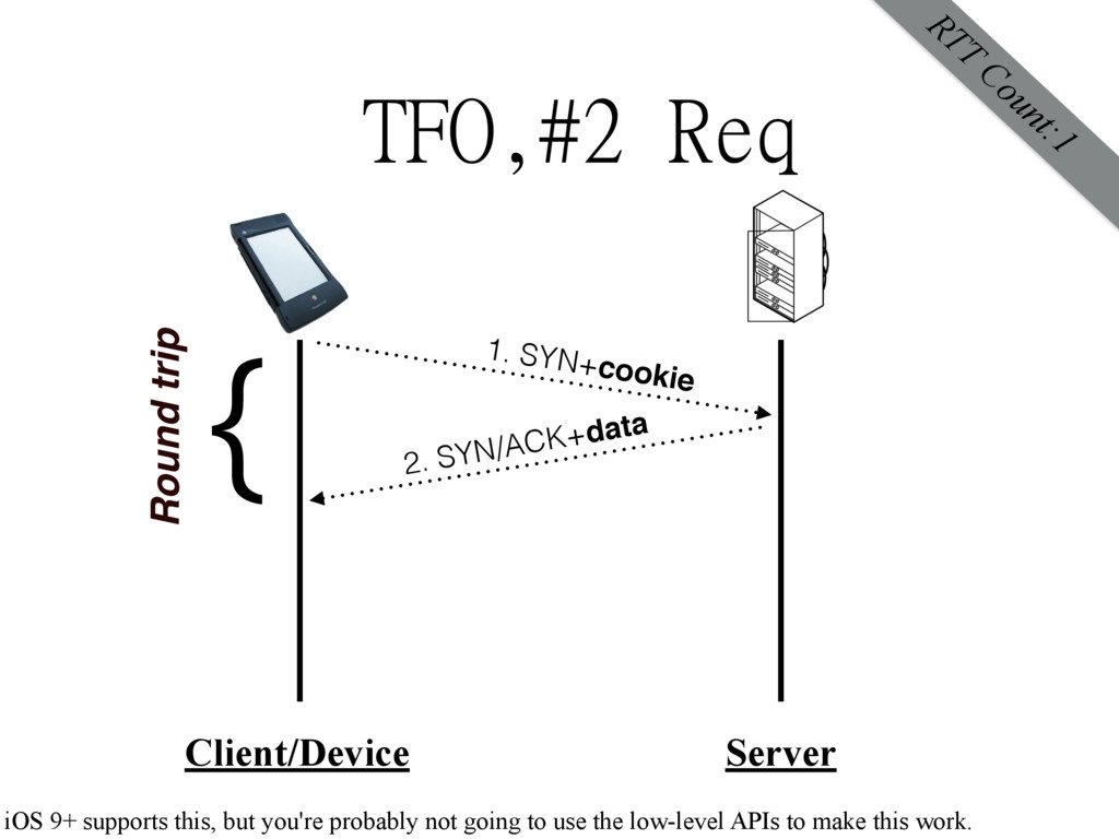 TFO,#2 Req Client/Device Server 1. SYN+cookie 2...