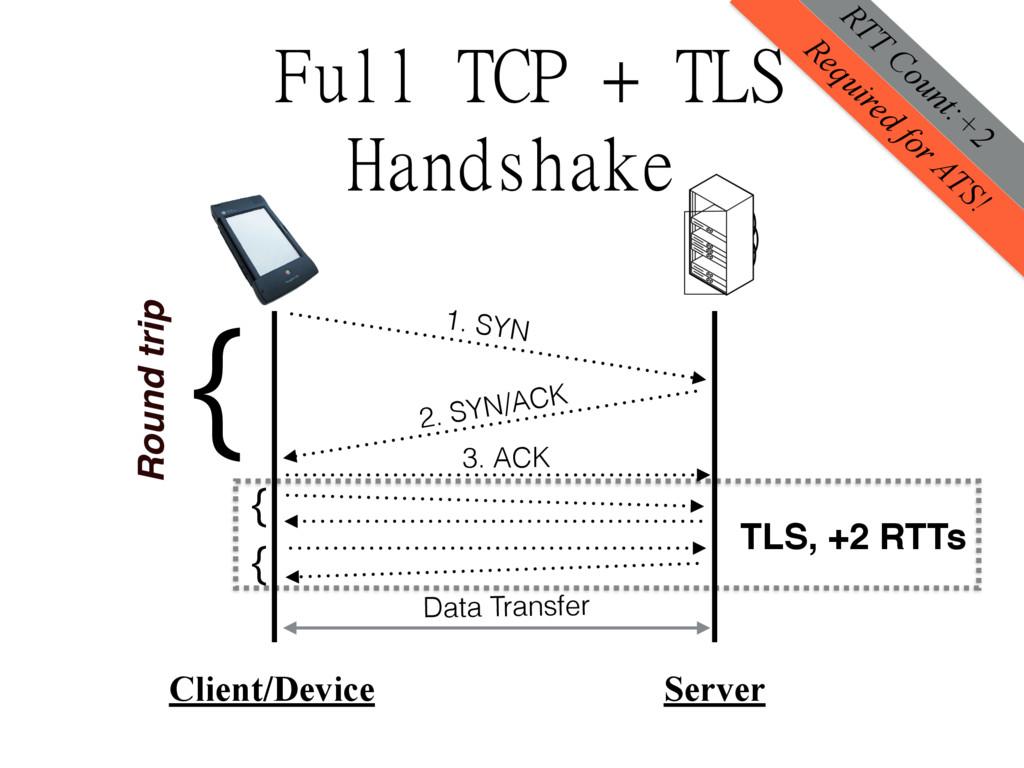 Full TCP + TLS Handshake Client/Device Server D...
