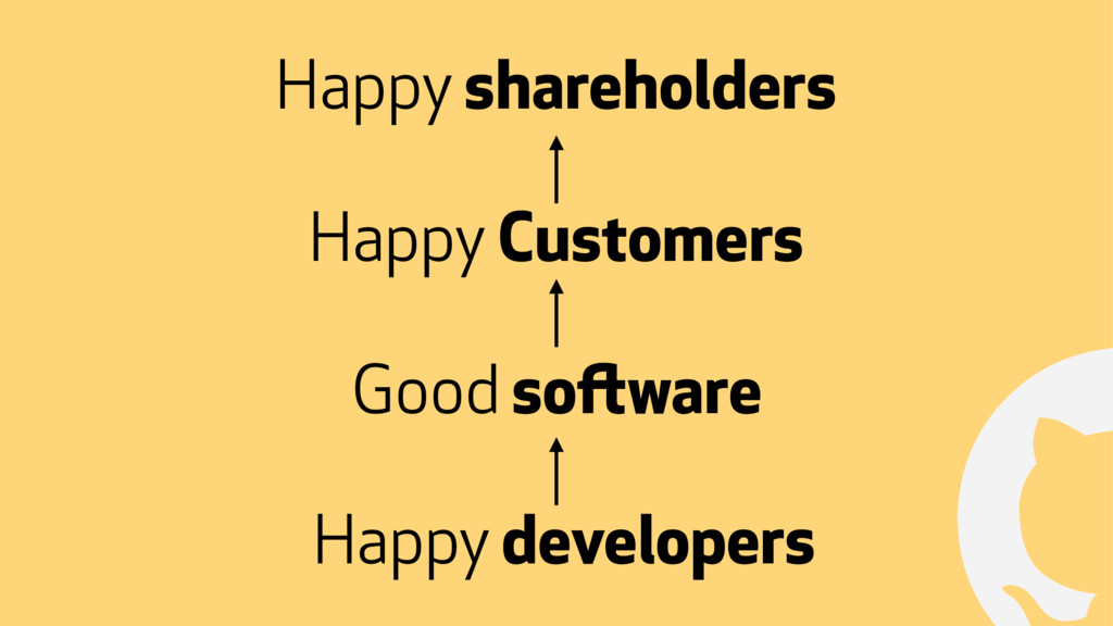 ! Happy shareholders Good software Happy develo...