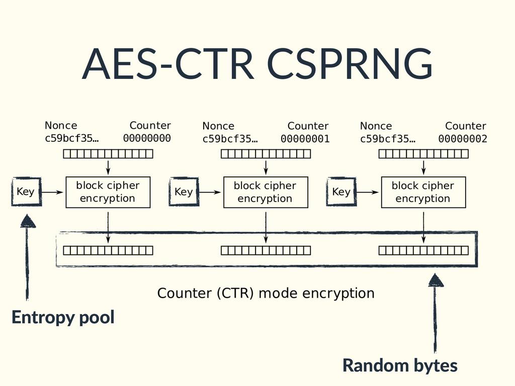 Entropy pool Random bytes AES-CTR CSPRNG