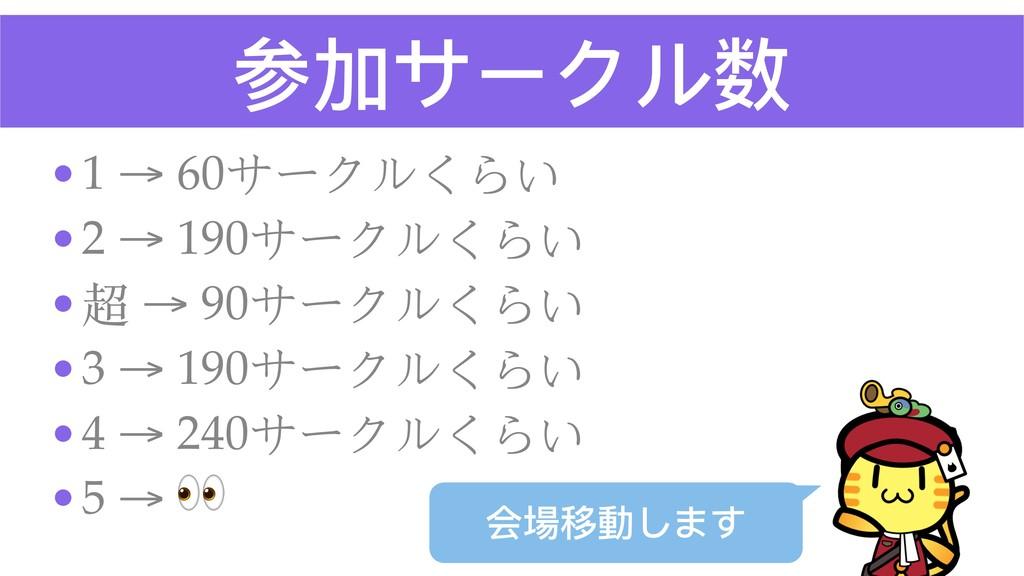 参加サークル数 •1 → 60サークルくらい •2 → 190サークルくらい •超 → 90サ...