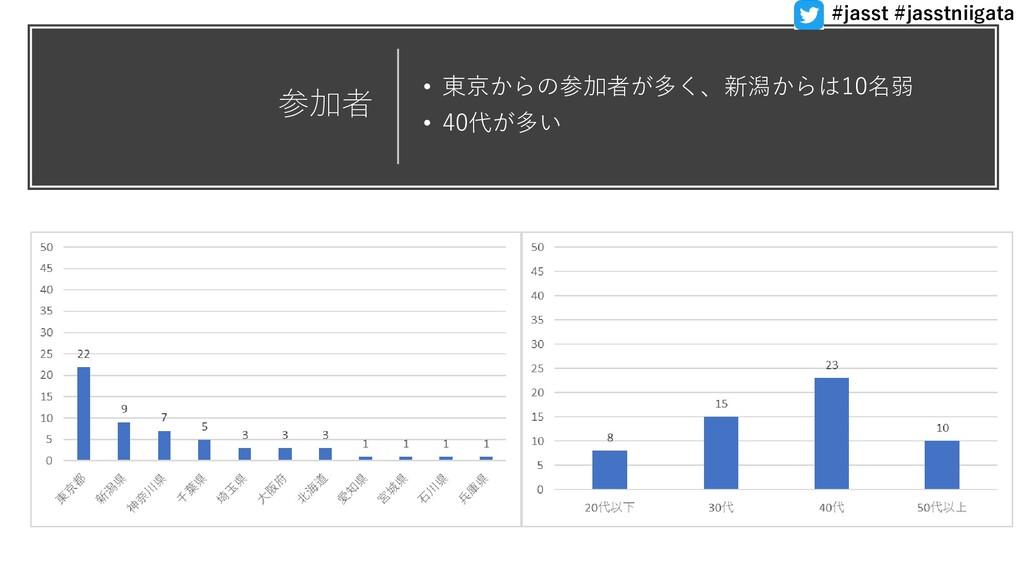 参加者 • 東京からの参加者が多く、新潟からは10名弱 • 40代が多い #jasst #ja...