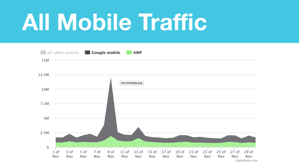 All Mobile Traffic