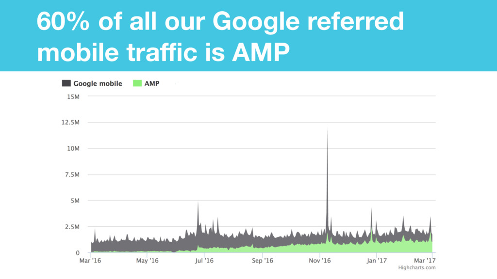 60% of all our Google referred mobile traffic is ...