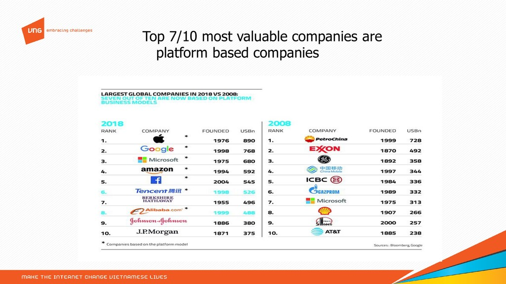 Top 7/10 most valuable companies are platform b...