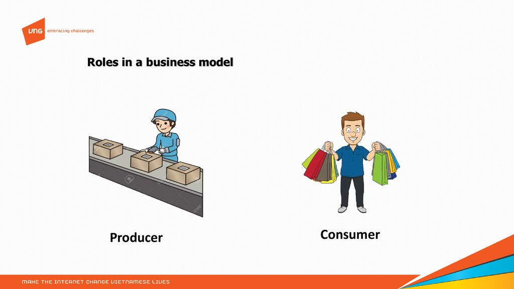 Roles in a business model Producer Consumer
