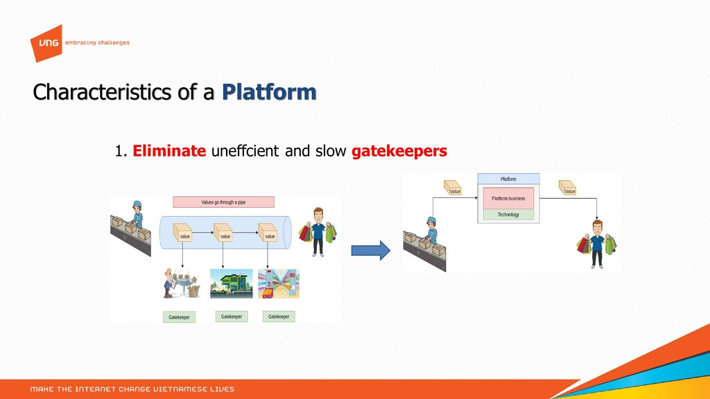 1. Eliminate uneffcient and slow gatekeepers Ch...