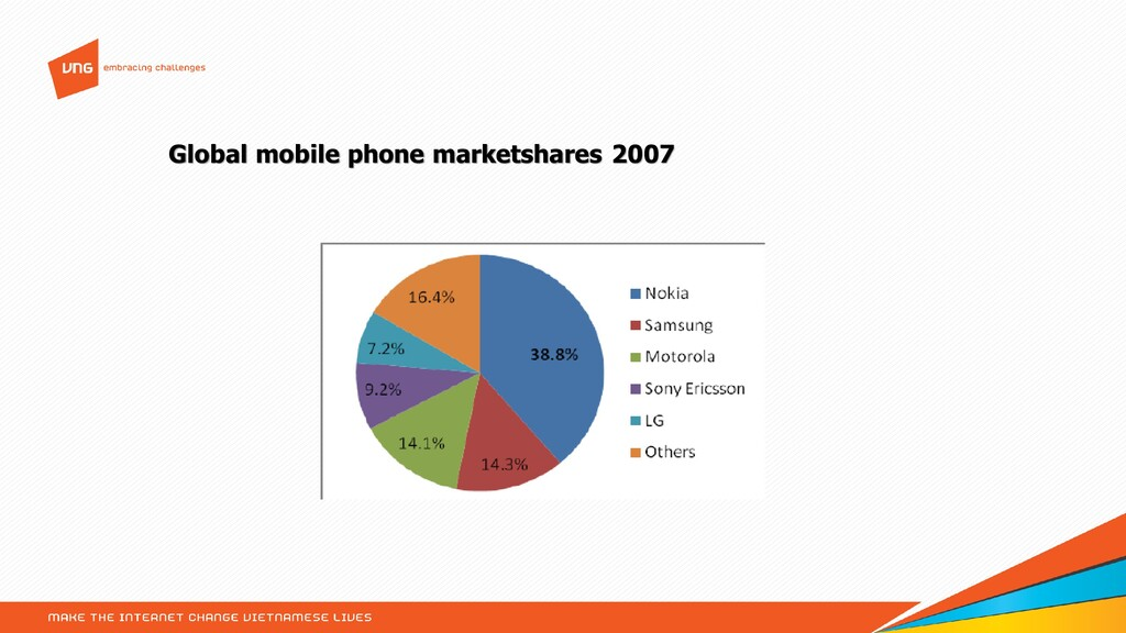 Global mobile phone marketshares 2007