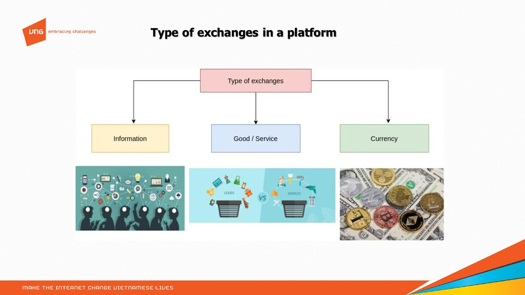 Type of exchanges in a platform