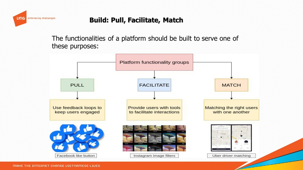 Build: Pull, Facilitate, Match The functionalit...