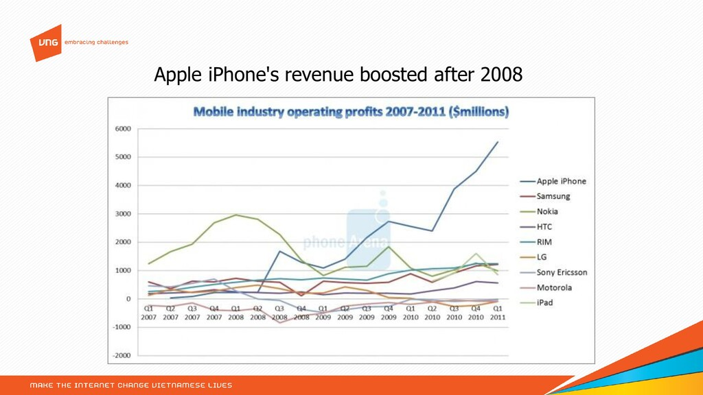 Apple iPhone's revenue boosted after 2008