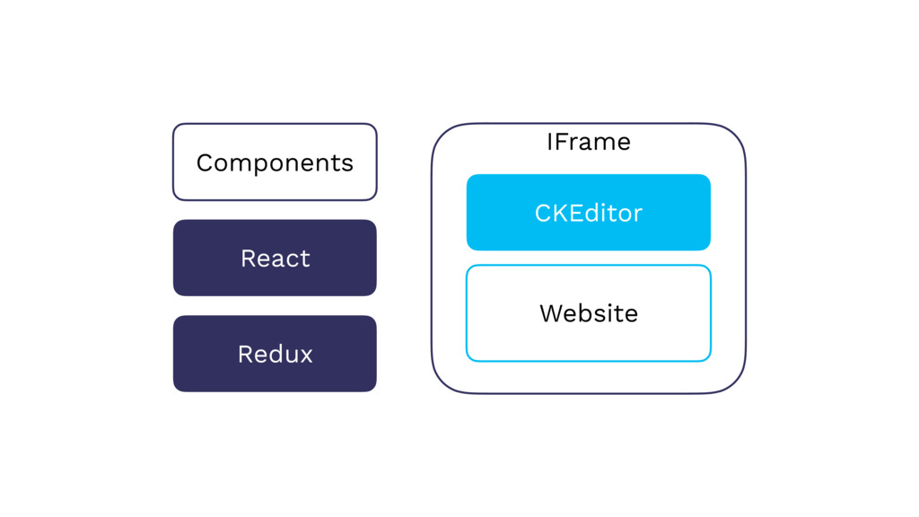 IFrame React Redux CKEditor Components Website