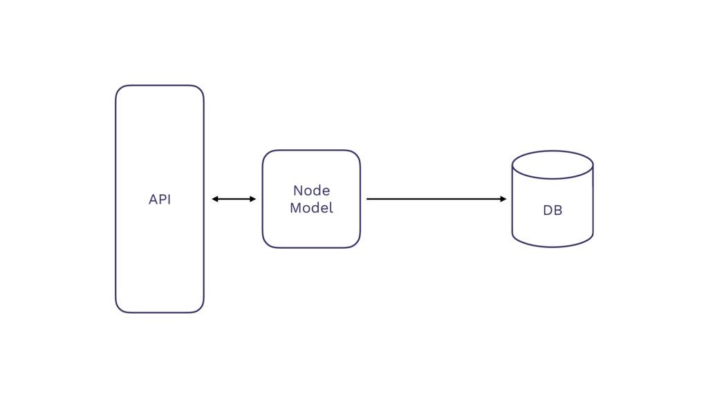 API Node Model DB